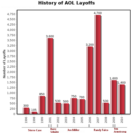 AOL Layoffs, 1996-2010 - click here for full-size chart